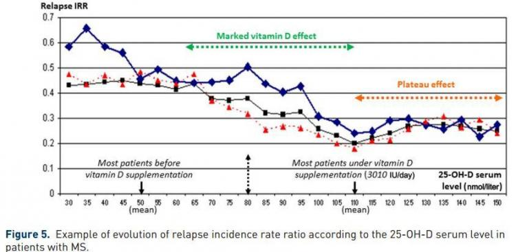 Multiple Sclerosis relapse vs Vitamin D is.gd/msvitdJan13