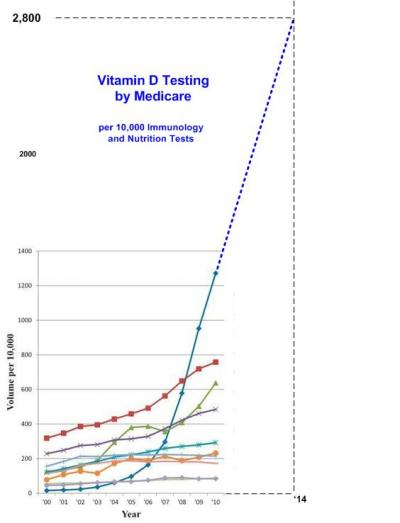 Extrapolated Vitamin D Testing   is.gd/testmedicare