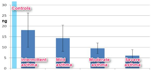 The worse the bronchial asthma, the lower the vitamin D – Jan 2017