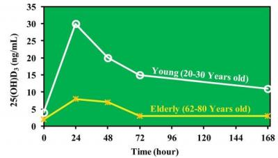 Elderly skin generates less vitamin D