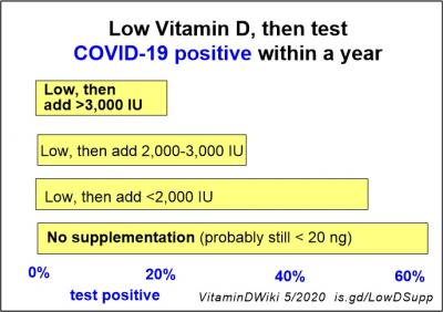 Supplement reduce COVID positive VDW#11767